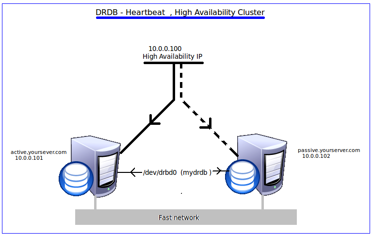 DRBD – Heartbeat ( Active/Passive High Availability Cluster )